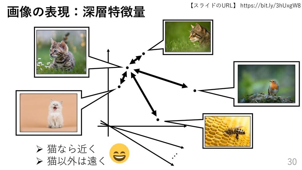 【スライドのURL】 https://bit.ly/3hUxgW8 30 画像の表現:深層特徴...