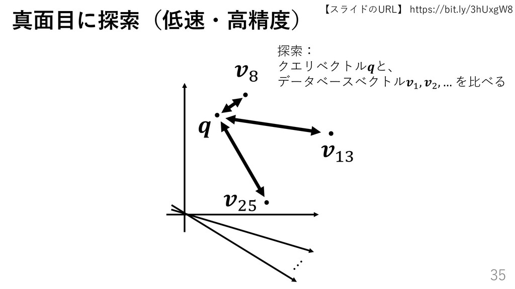 【スライドのURL】 https://bit.ly/3hUxgW8 35 真面目に探索(低速・...