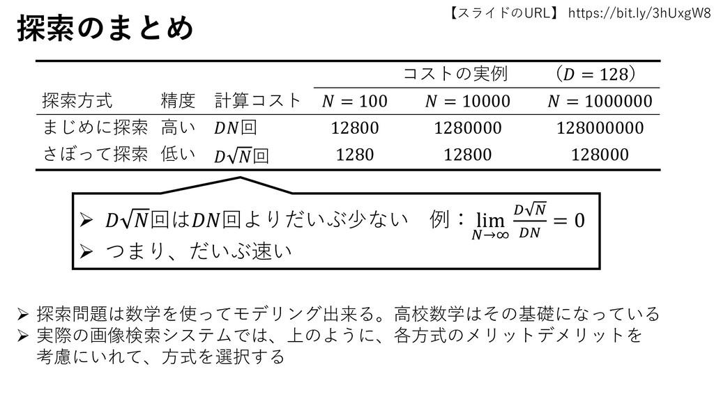 【スライドのURL】 https://bit.ly/3hUxgW8 55 探索のまとめ コスト...