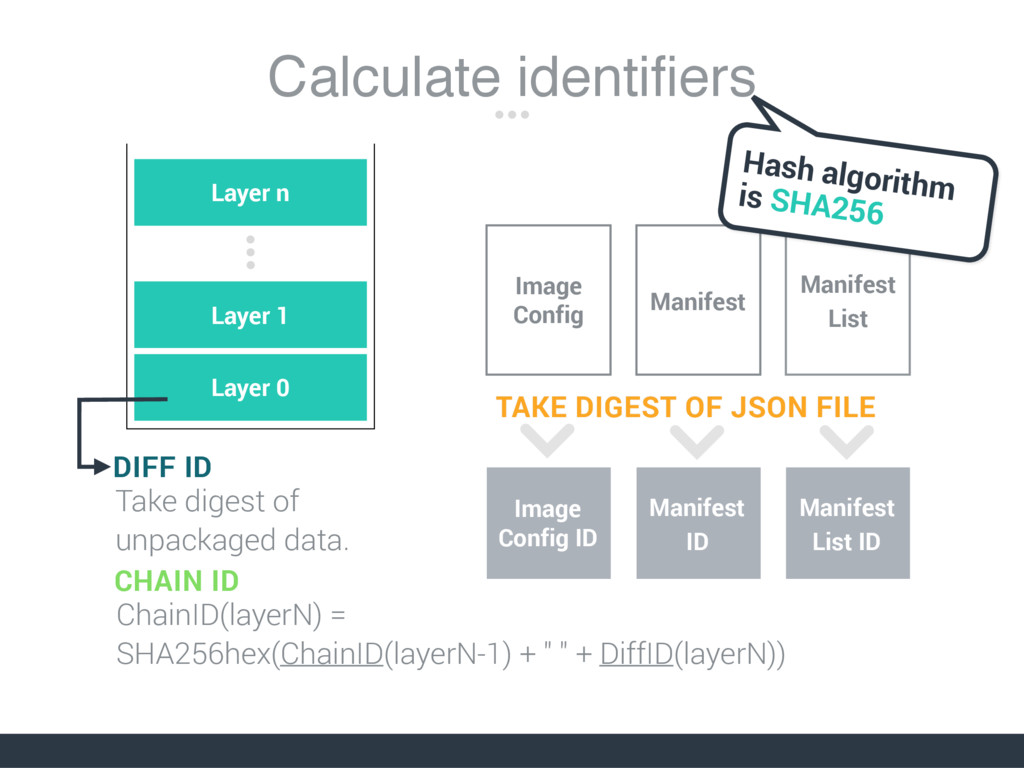 Calculate identifiers Layer 0 Layer 1 Layer n M...