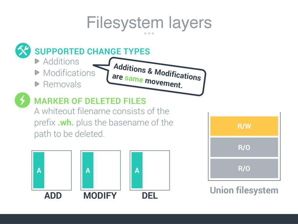 Filesystem layers Additions Modifications Remov...