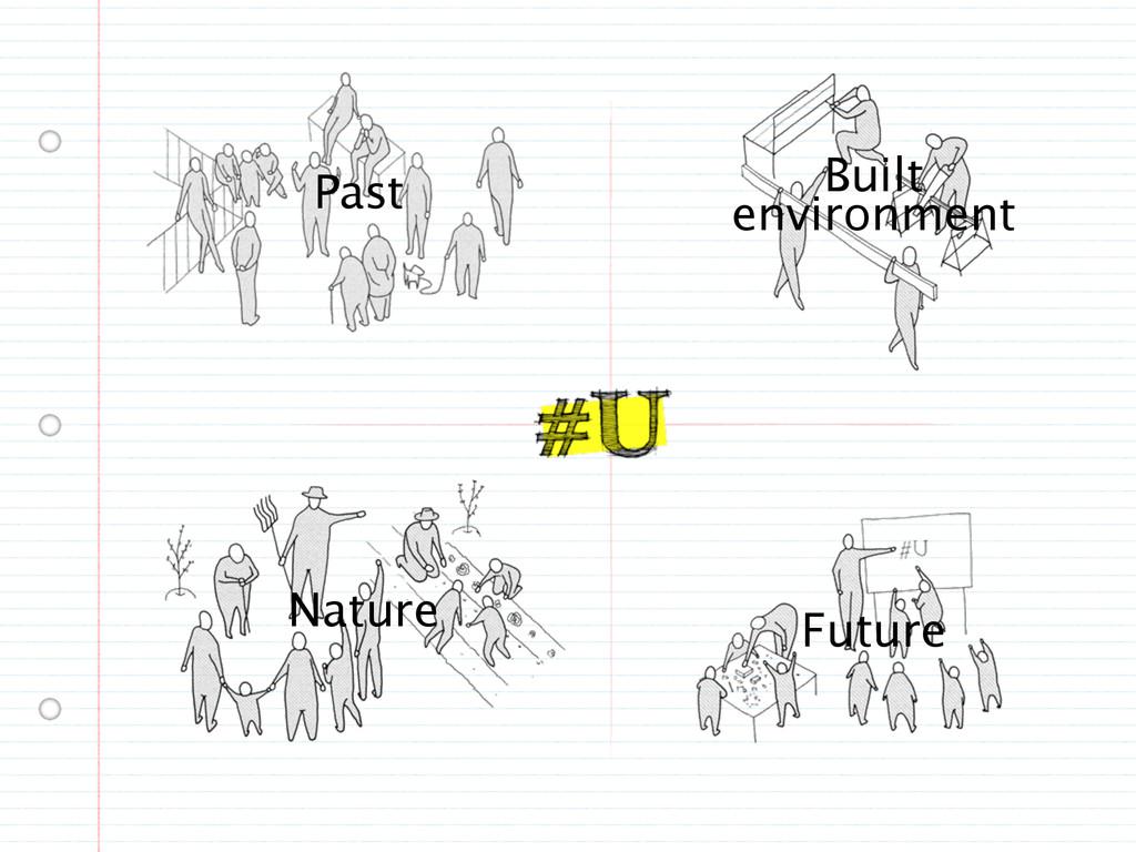 Past Future Nature Built environment