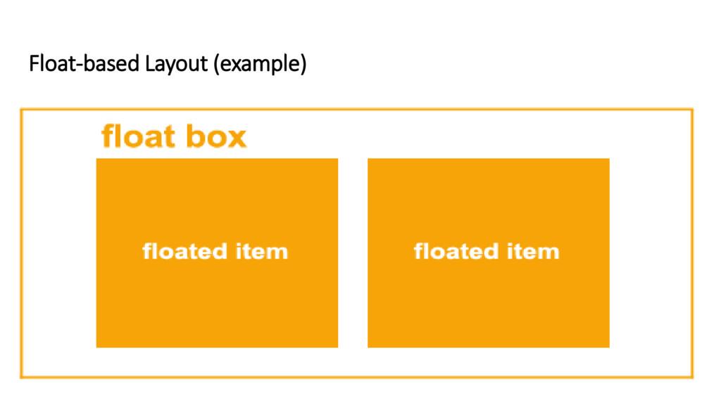 Float-based Layout (example)