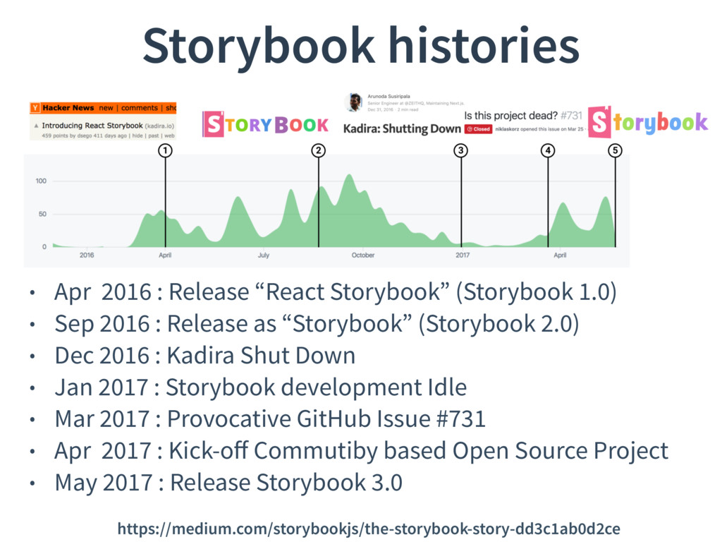 "Storybook histories • Apr 2016 : Release ""React..."