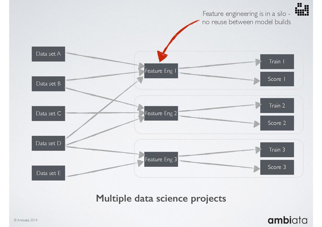 Data set A Data set B Data set C Data set D Dat...