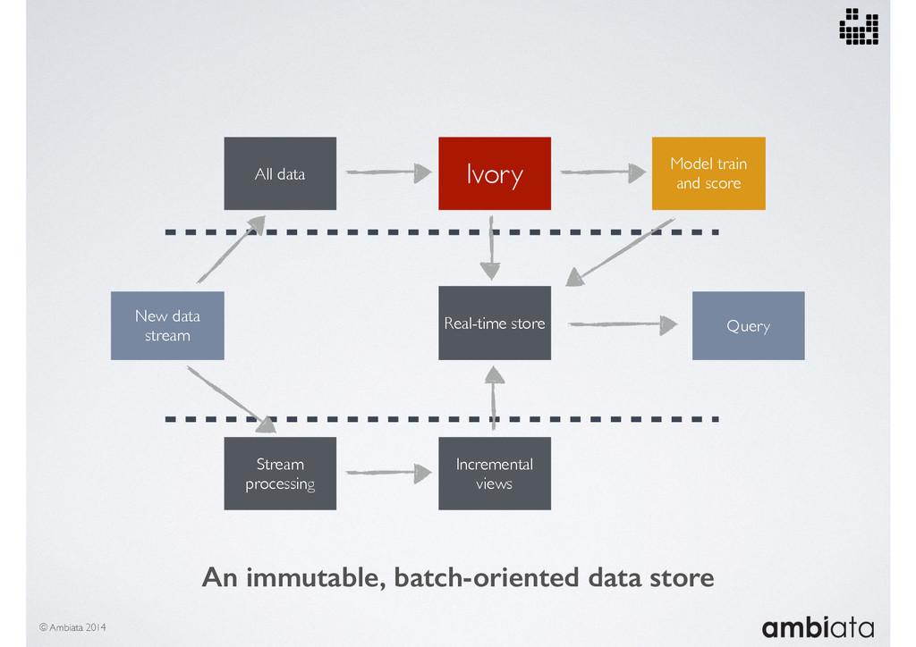© Ambiata 2014 New data stream Query All data I...