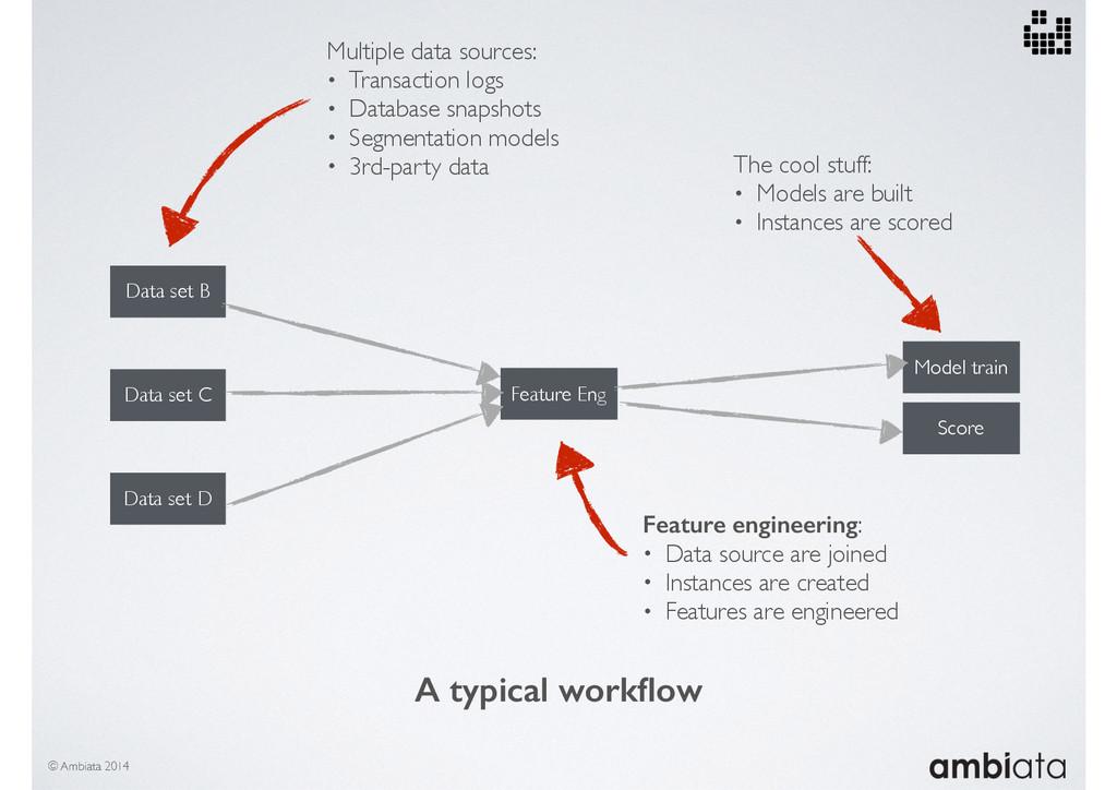 Data set B Data set C Data set D Feature Eng Mo...