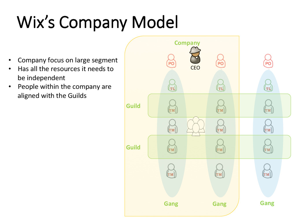 Wix's Company Model Guild Gang Guild Gang Ga...