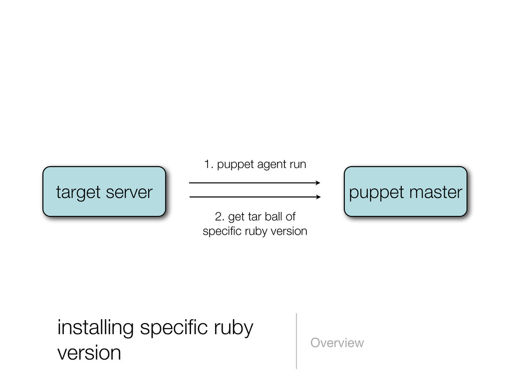 installing specific ruby version Overview puppet...