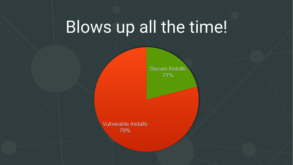 Blows up all the time! Vulnerable Installs 79% ...