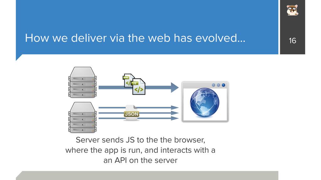 How we deliver via the web has evolved… 16 Serv...