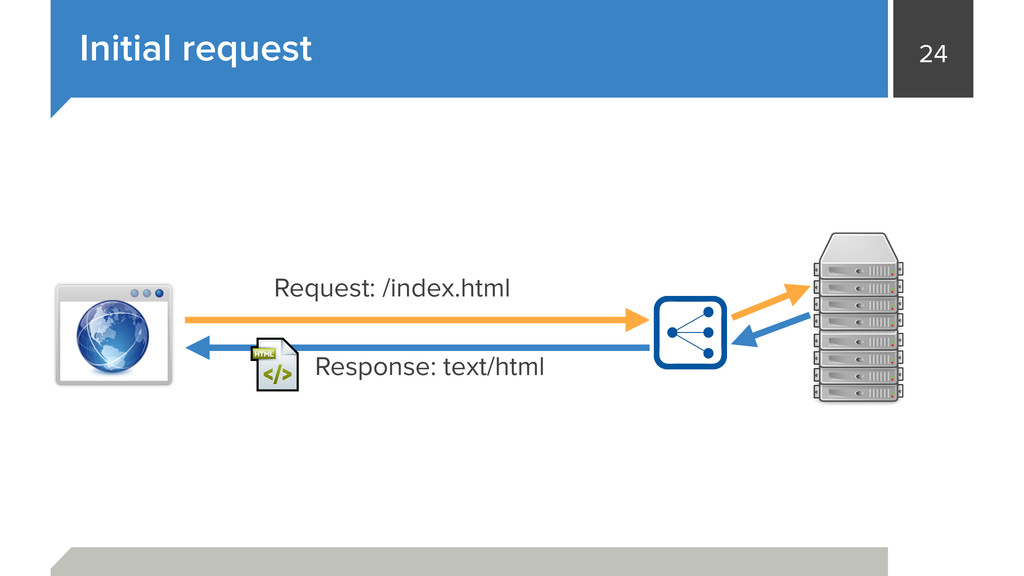 24 Initial request Request: /index.html Respons...