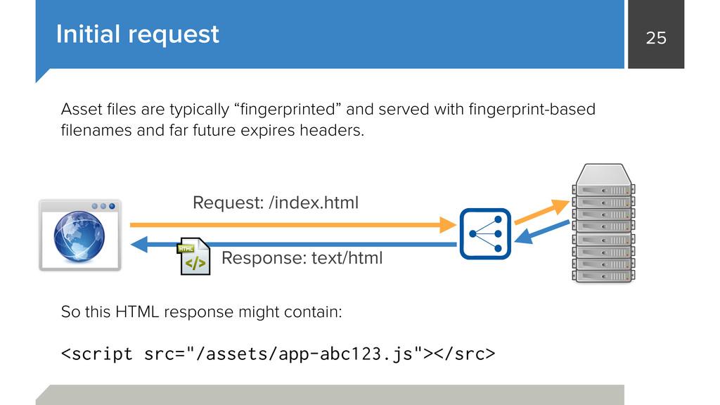 25 Initial request Request: /index.html Respons...