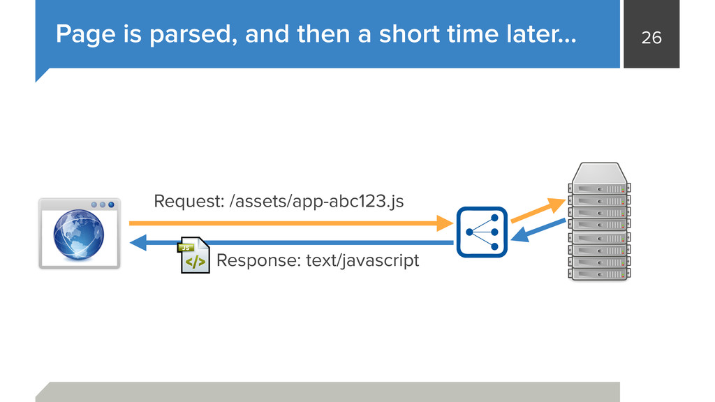 26 Page is parsed, and then a short time later…...