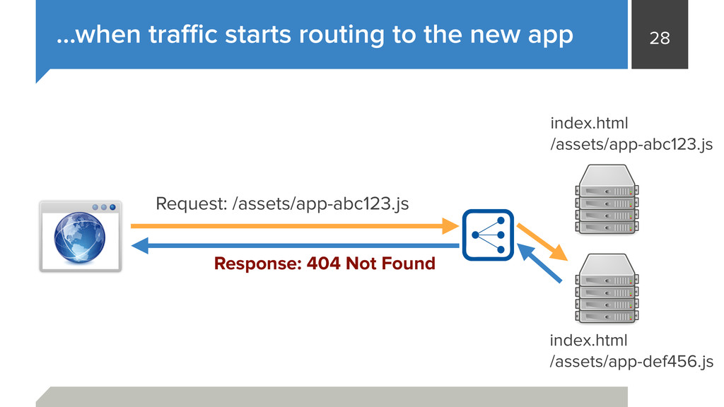 28 …when traffic starts routing to the new app in...