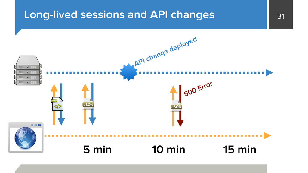 31 Long-lived sessions and API changes 5 min 10...