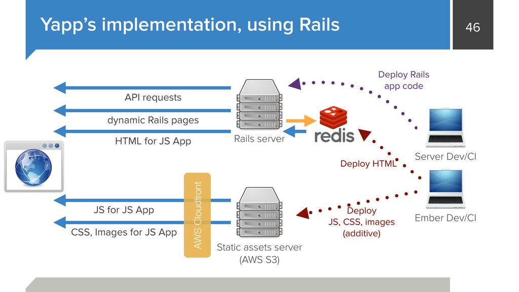 46 Yapp's implementation, using Rails Static as...