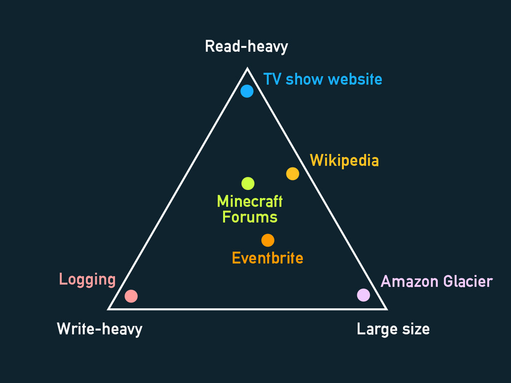 Read-heavy Write-heavy Large size Wikipedia TV ...