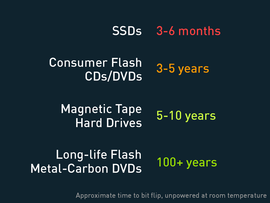 SSDs Magnetic Tape Hard Drives Consumer Flash C...