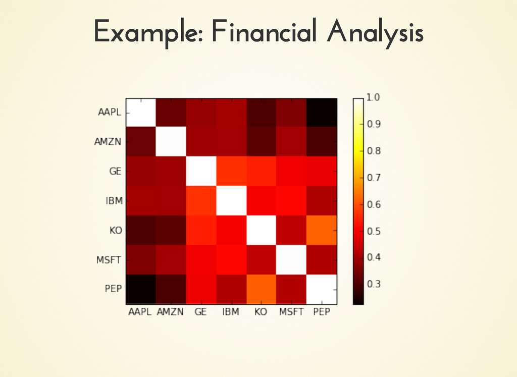 Example: Financial Analysis Example: Financial ...