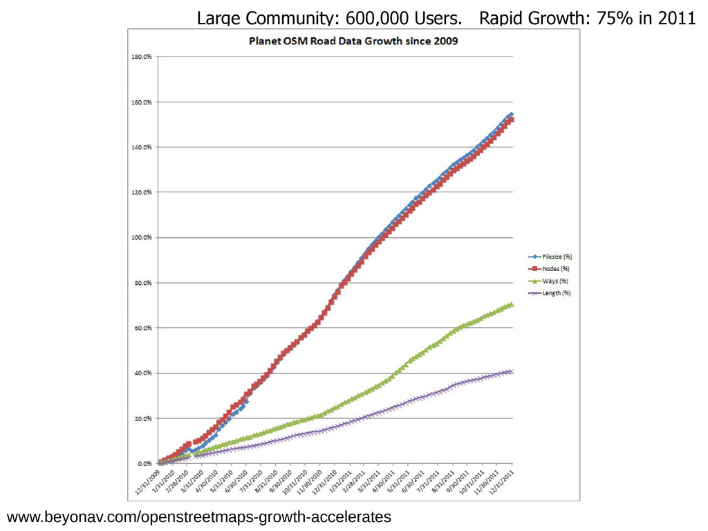 Large Community: 600,000 Users. Rapid Growth: 7...