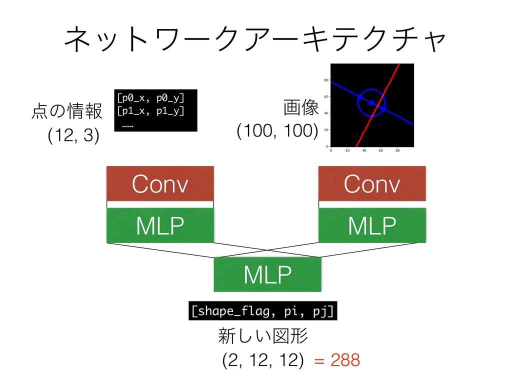 ωοτϫʔΫΞʔΩςΫνϟ (100, 100) (12, 3) Conv MLP MLP C...