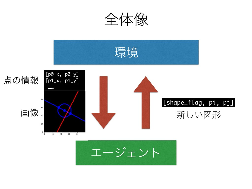 શମ૾ ڥ ΤʔδΣϯτ [p0_x, p0_y] [p1_x, p1_y] …… ը૾ ...