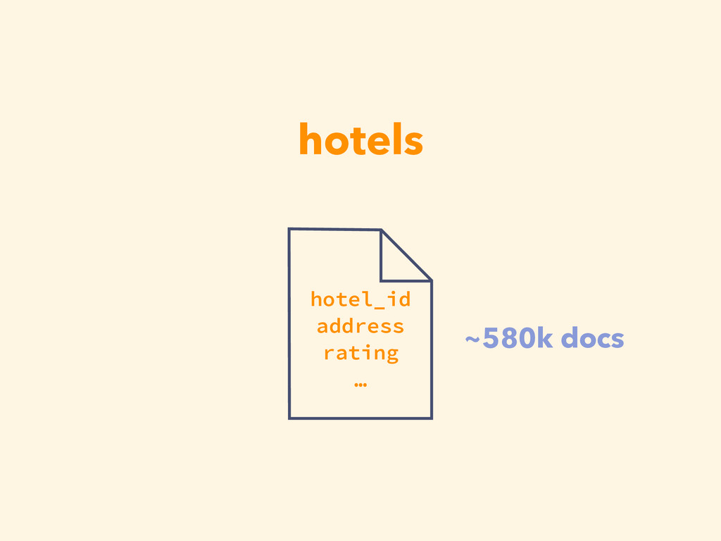 hotels hotel_id address rating … ~580k docs