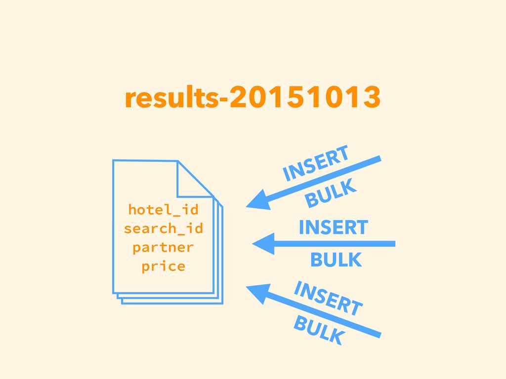results-20151013 hotel_id search_id partner pri...