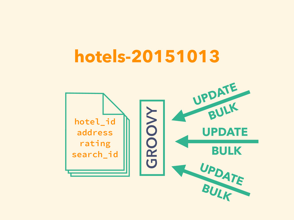 hotels-20151013 hotel_id address rating search_...