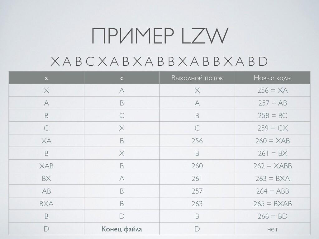 ПРИМЕР LZW s c Выходной поток Новые коды X A X ...