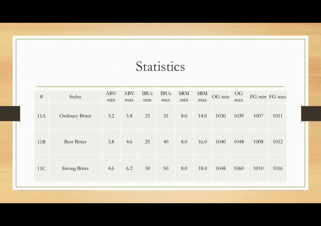 Statistics # Styles ABV min ABV max IBUs min IB...