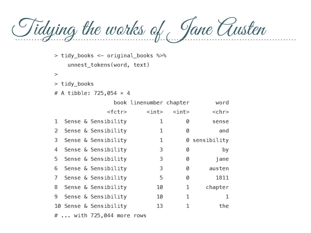 Tidying the works of Jane Austen > tidy_books <...