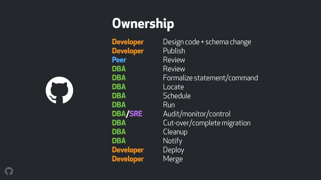 Ownership Developer