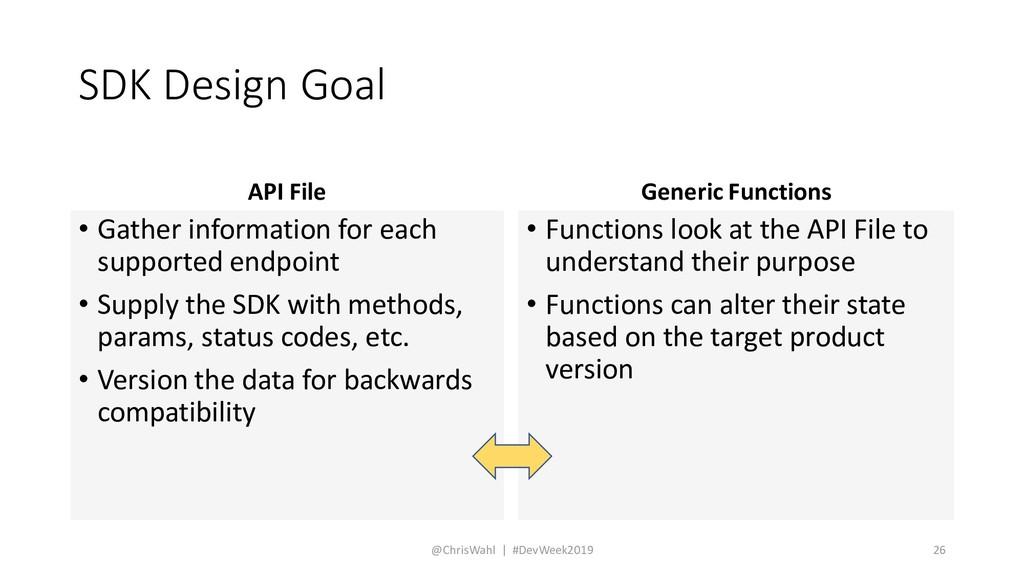 SDK Design Goal API File • Gather information f...