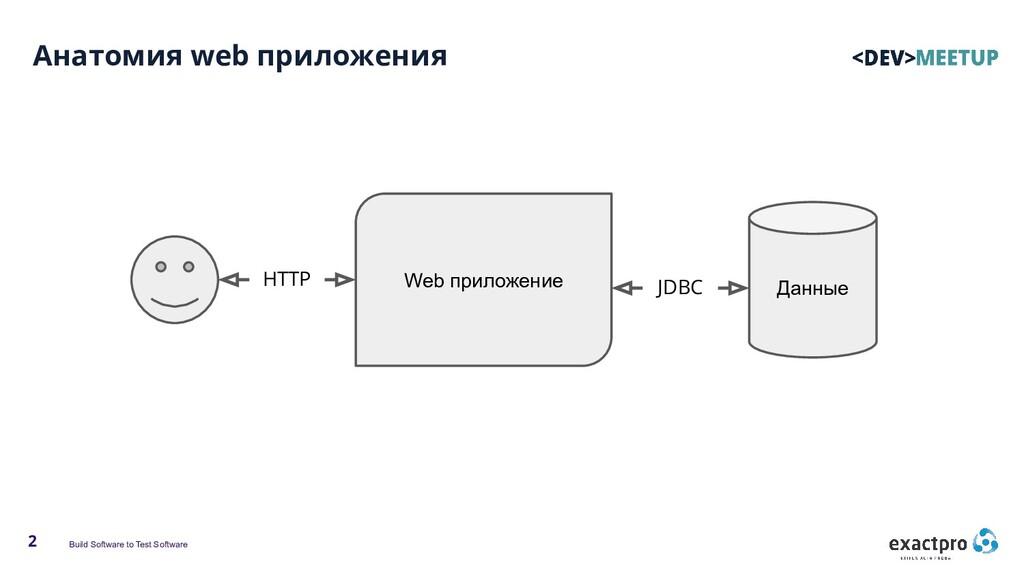 Build Software to Test Software 2 Анатомия web ...