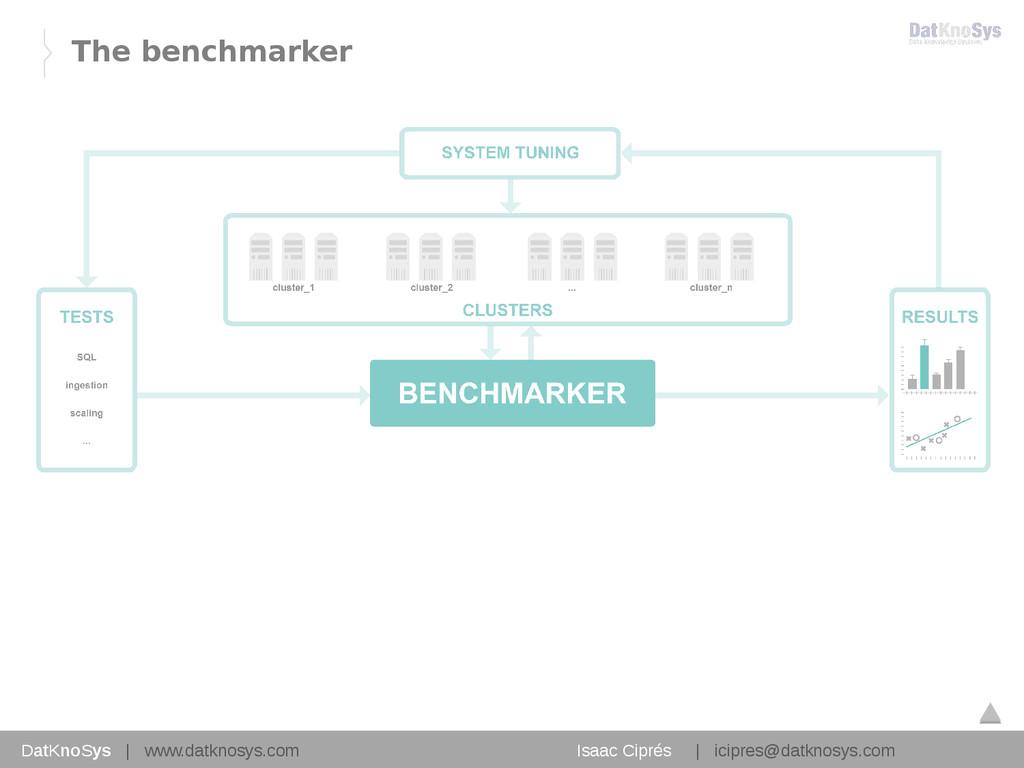 13 The benchmarker DatKnoSys   www.datknosys.co...
