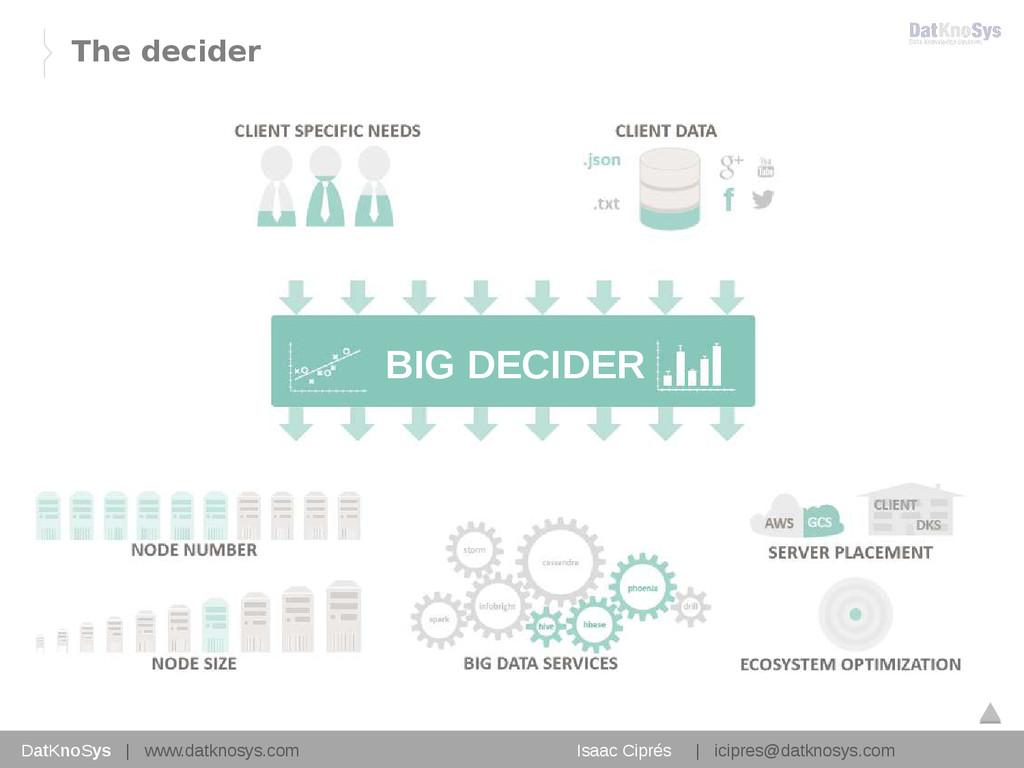 15 BIG DECIDER DatKnoSys   www.datknosys.com Is...