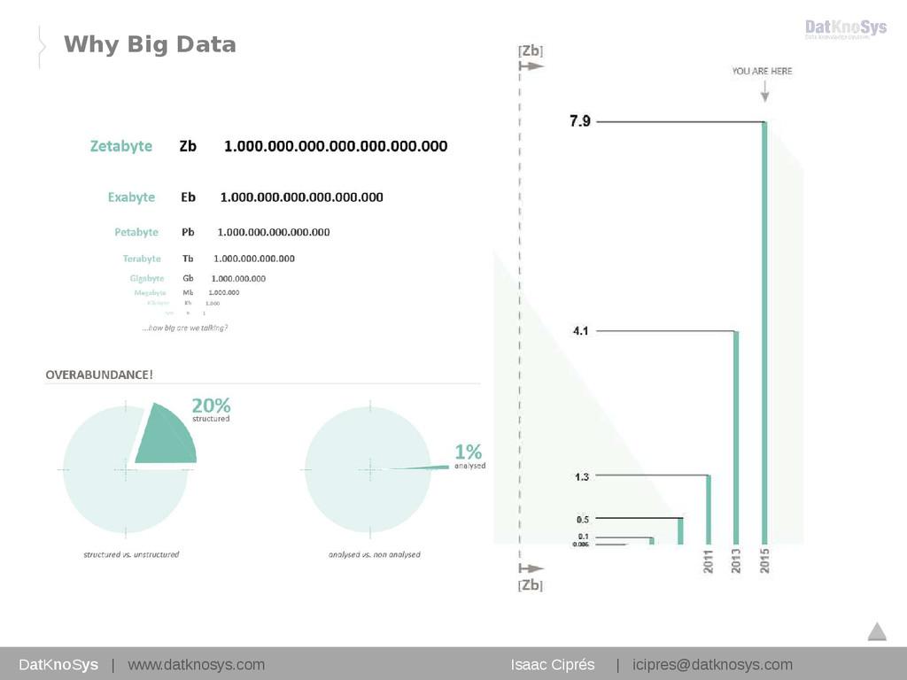 9 Why Big Data DatKnoSys   www.datknosys.com Is...
