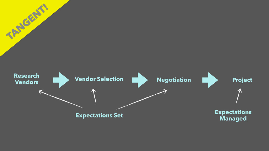TAN GEN T! Research Vendors Vendor Selection Ne...