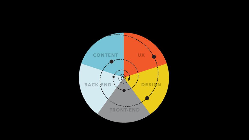 CONTENT UX FRONT-END DESIGN BACK-END
