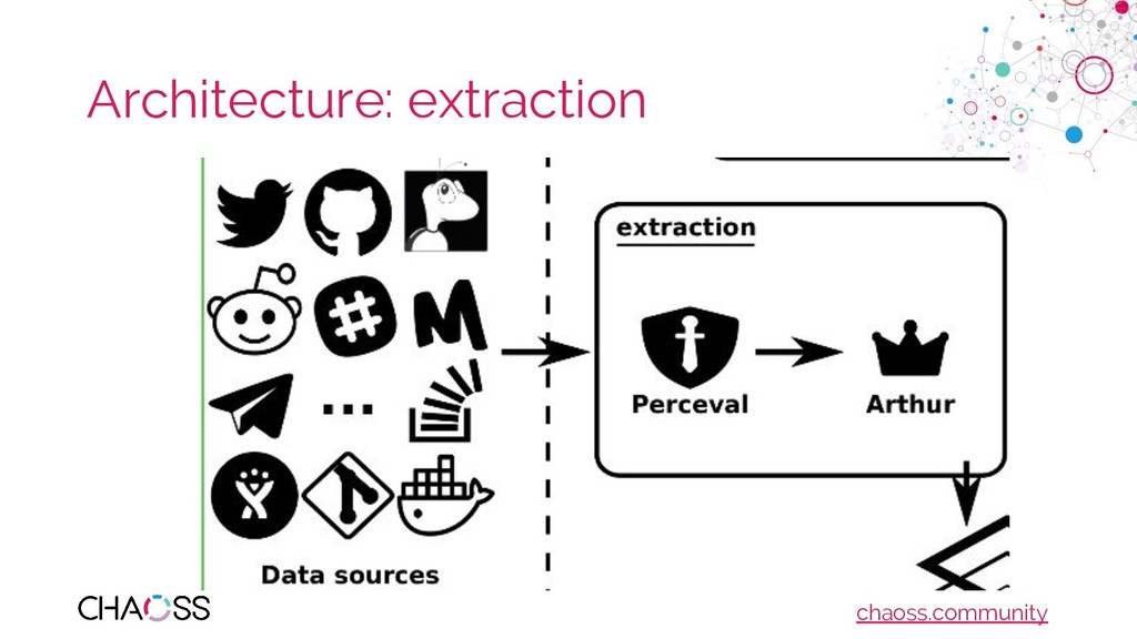 chaoss.community Architecture: extraction