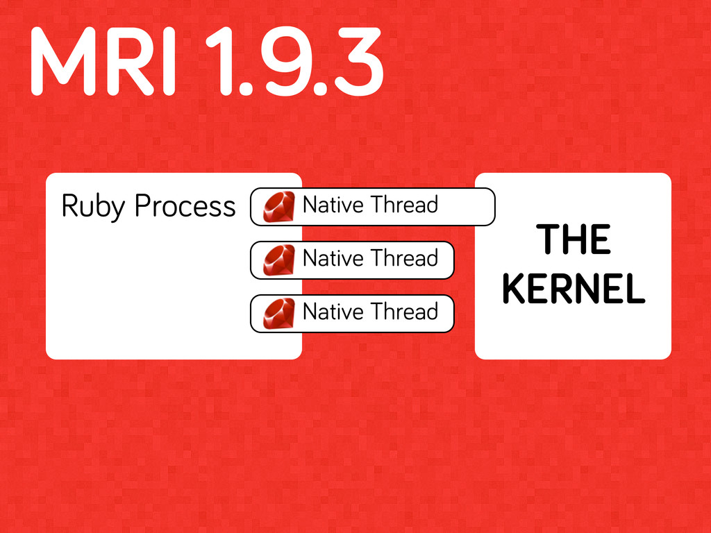MRI 1.9.3 Ruby Process THE KERNEL NNative Threa...