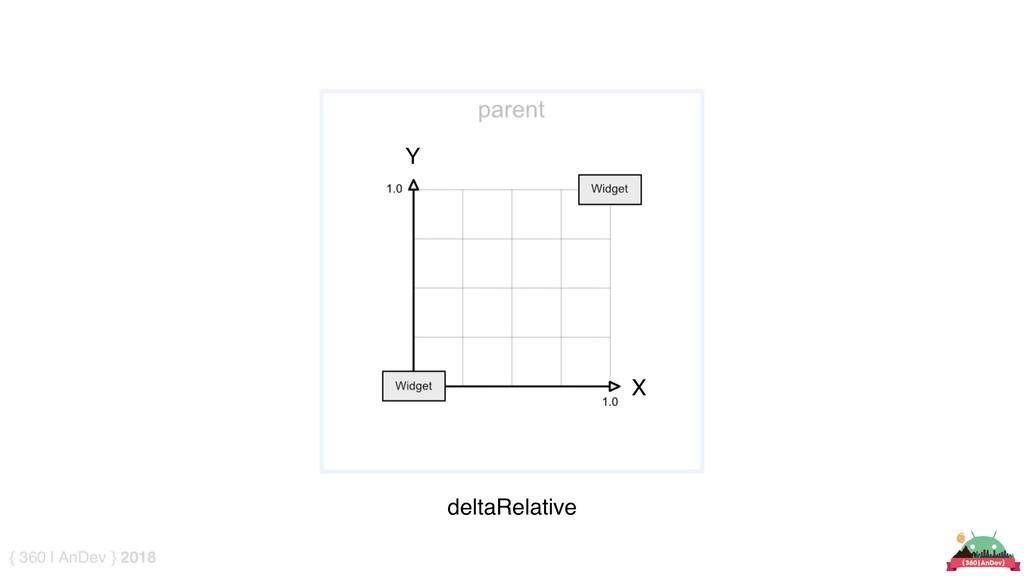 { 360 | AnDev } 2018 deltaRelative Y X