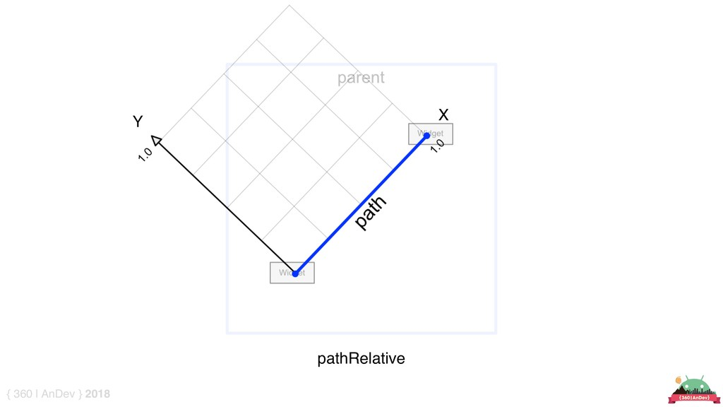 { 360 | AnDev } 2018 pathRelative X Y
