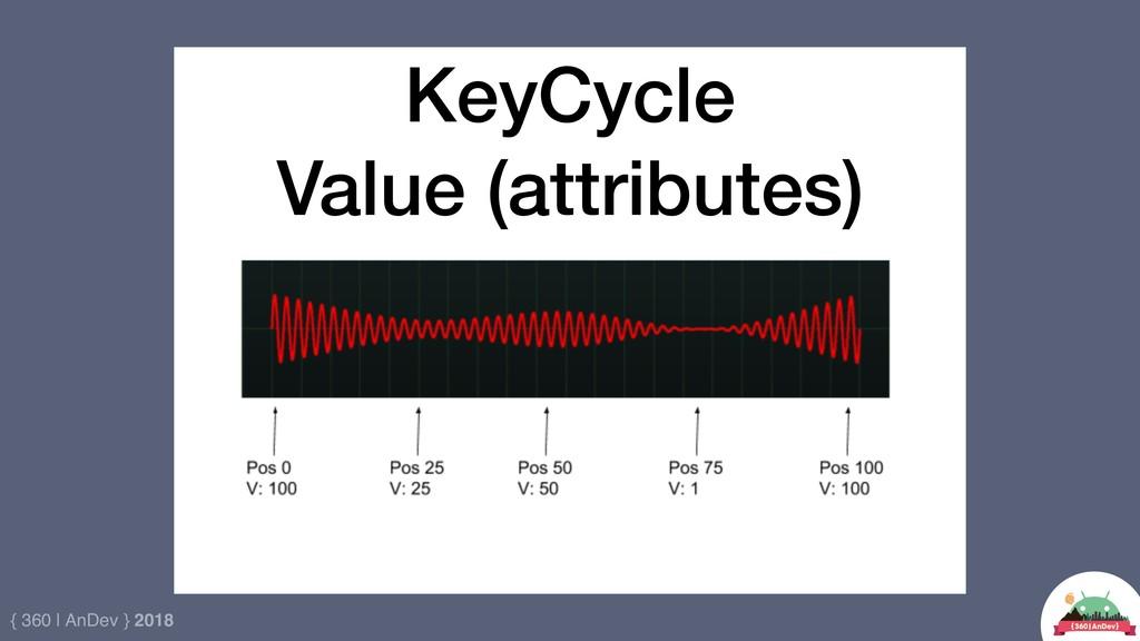 { 360 | AnDev } 2018 Code KeyCycle Value (attri...