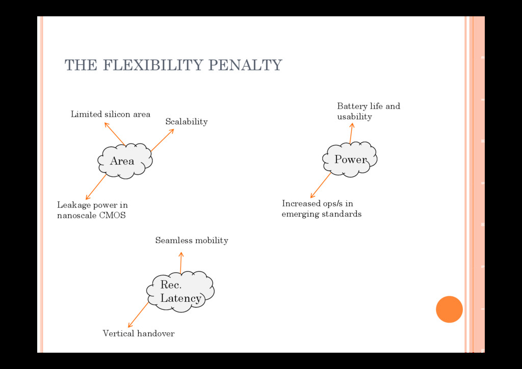 THE FLEXIBILITY PENALTY Limited silicon area Sc...