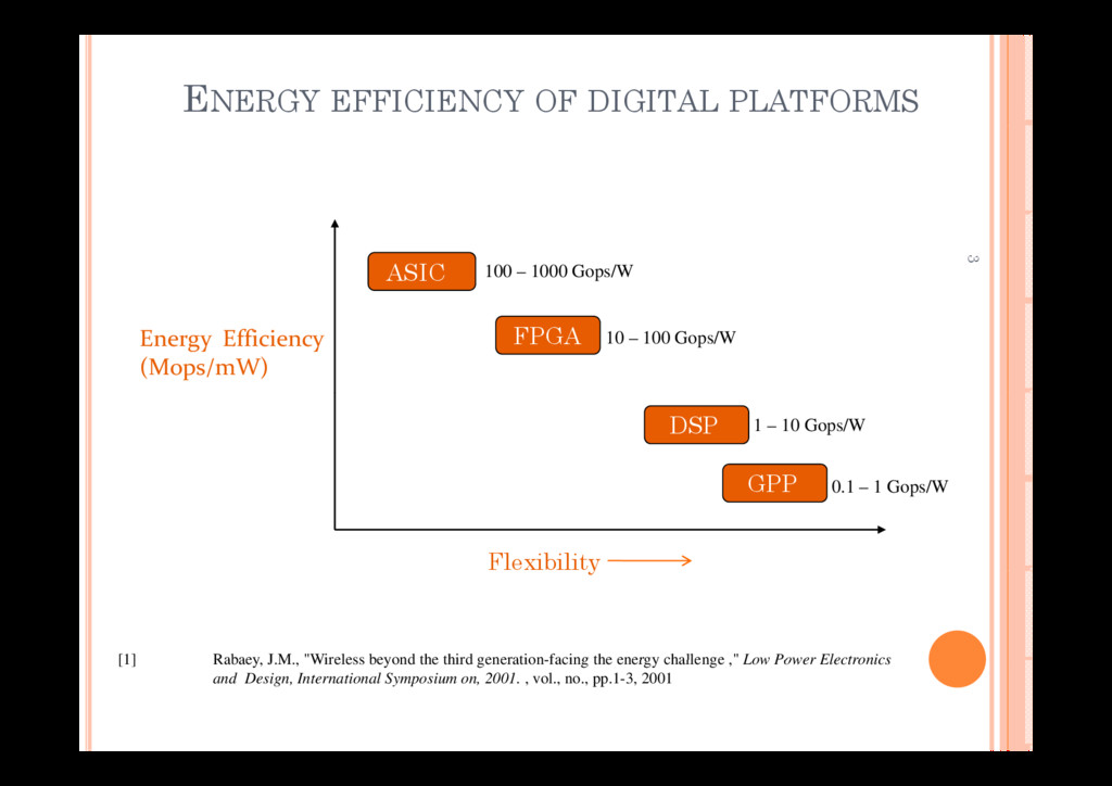 ENERGY EFFICIENCY OF DIGITAL PLATFORMS 3 ASIC 1...