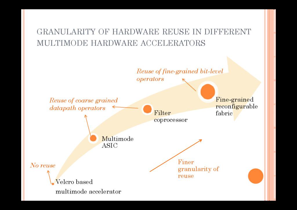 GRANULARITY OF HARDWARE REUSE IN DIFFERENT GRAN...