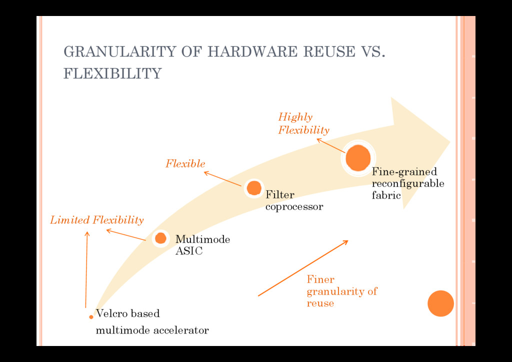 GRANULARITY OF HARDWARE REUSE VS. FLEXIBILITY H...